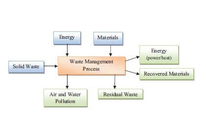 importance of solid waste management pdf