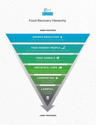 Food Waste Hierarchy
