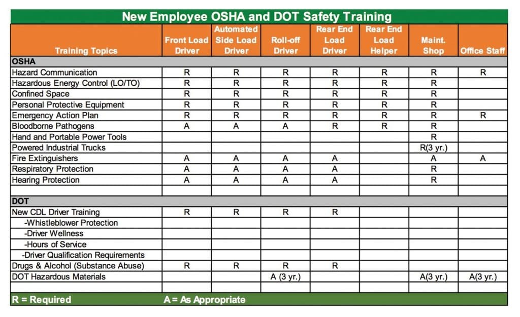 Effective Safety Training is by Design - Waste Advantage