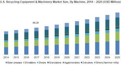 Recycling Equipment & Machinery Market