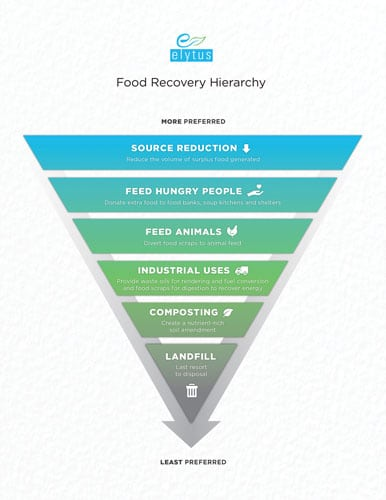 Food-Waste-Recovery-Hierarc