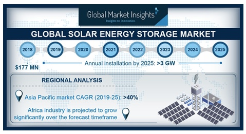 Solar Energy Storage Market to grow at over 35% CAGR from