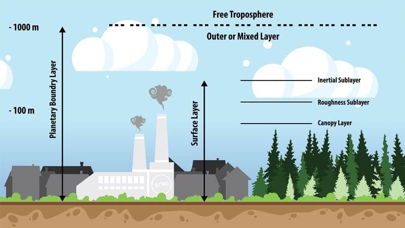Atmospheric-AirFlow-Layers